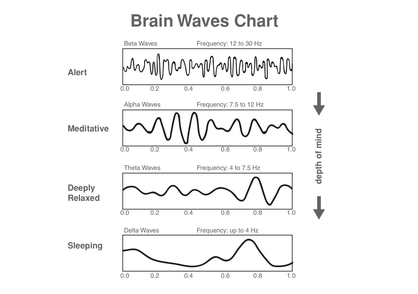 Αποτέλεσμα εικόνας για brain waves